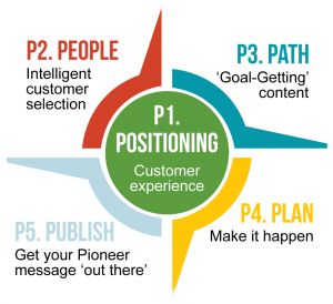 If you want to create Content that Connects, you need to start with Point 1 of the Pioneer Compass - your positioning.